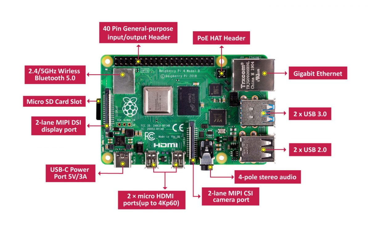 Raspberry Pi 4 Model B Specs Diagram